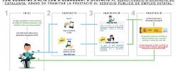 Imatge de Com donar-se d'alta com a demandant d'ocupació al SOC 3