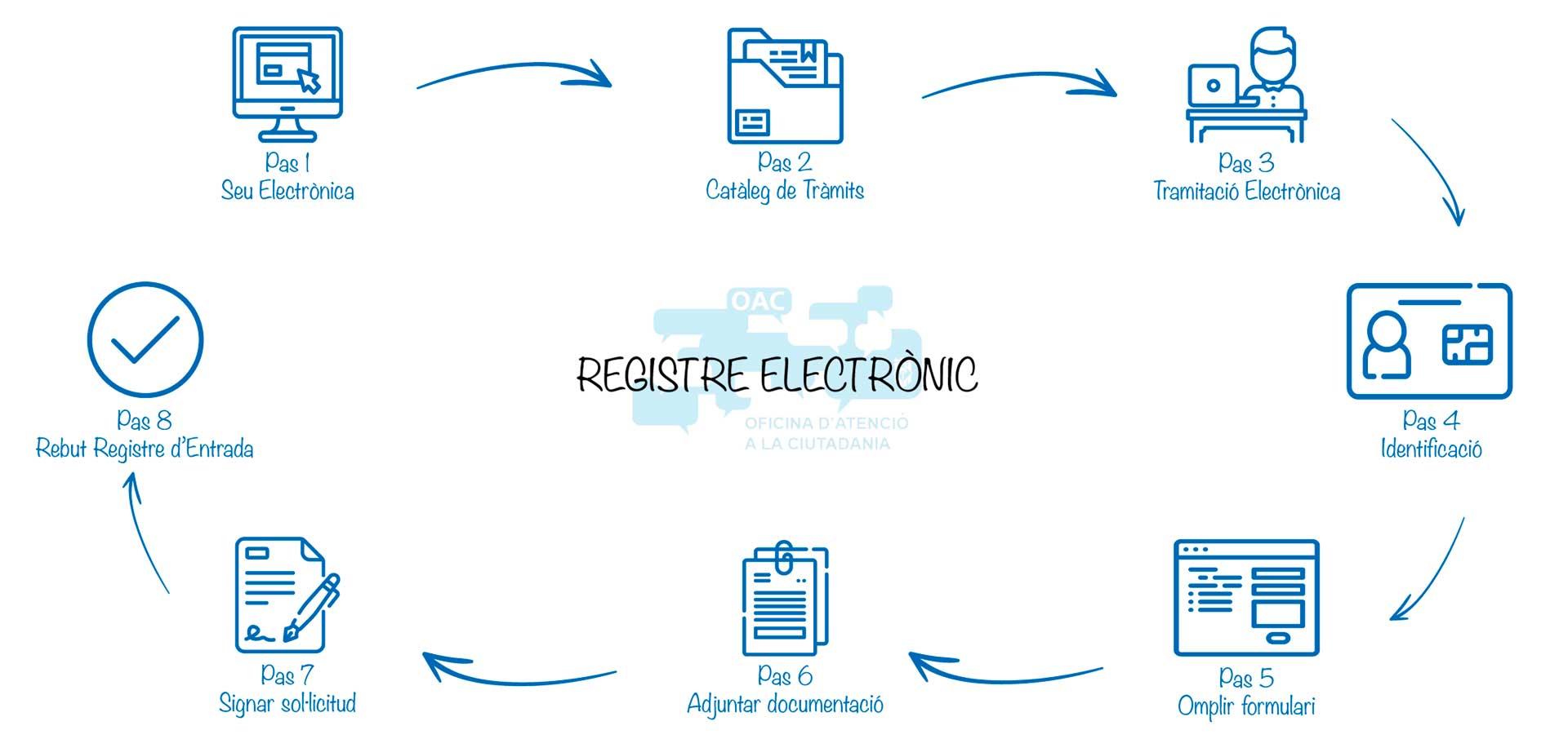 Imatge de Com es fa un registre electrònic? 4