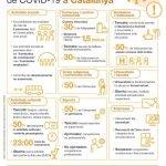 Important: Noves mesures restrictives a Catalunya per la Covid19