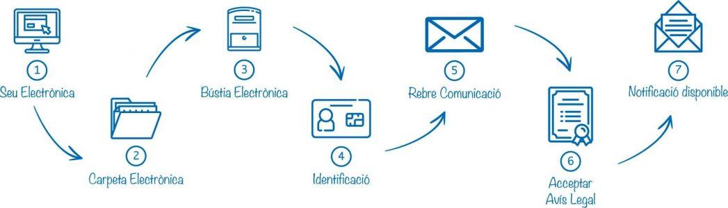 notificacio-electronica-opcio2
